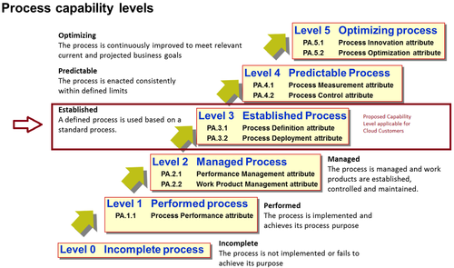 Cloud Services and the Definition of a Target Operating Model