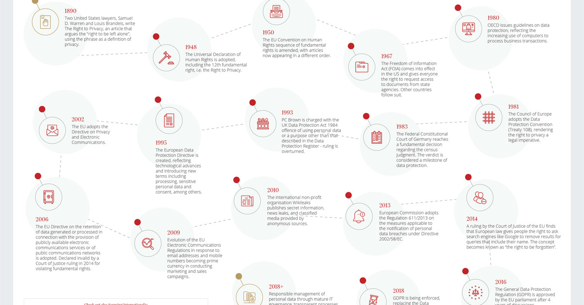 A brief history of data protection: How did it all start